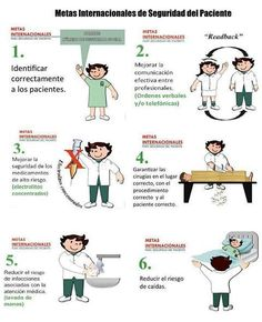 Metas internacionales de la Seguridad del Paciente:
