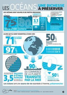 Statistics infographic : Océans richesse à préserver Ap French, Learn French, Serious Game, Sustainability Education, Ocean Pollution, Plastic Pollution, French Education, French Resources, Marine Conservation