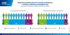 Które kwestie podatkowe sprawiają firmom najmniej problemów?  #podatki #tax #Poland #Polska #KPMG