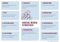 60-Minuten-Social-Media-Strategie mit Hand und Fuß