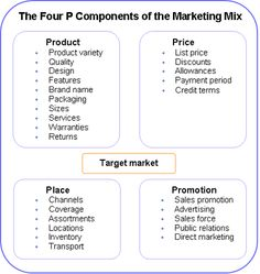 Business Fundas The 4 Ps Of Marketing The Marketing Mix Strategies Business 4 Ps Do Marketing, Sales And Marketing, Business Marketing, Marketing And Advertising, Online Business, Marketing Process, Business Management, Business Planning, Business Studies