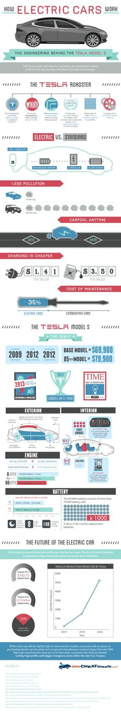 How Electric Cars (and the Tesla Model S) Work [Infographic] Tesla Motors, Muscle Cars, E Mobility, Tesla Roadster, Power Cars, Self Driving, Electric Cars, Electric Vehicle, Alternative Energy