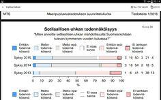 http://www.defmin.fi/tehtavat_ja_toiminta/viestinta/maanpuolustustiedotuksen_suunnittelukunta_mts/mielipidetutkimukset/suomalaisten_mielipiteita_ulko-_ja_turvallisuuspolitiikasta_maanpuolustuksesta_ja_turvallisuudesta.7638.news