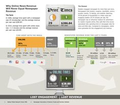 Why Online News Revenue will Never Equal Newspaper Revenue