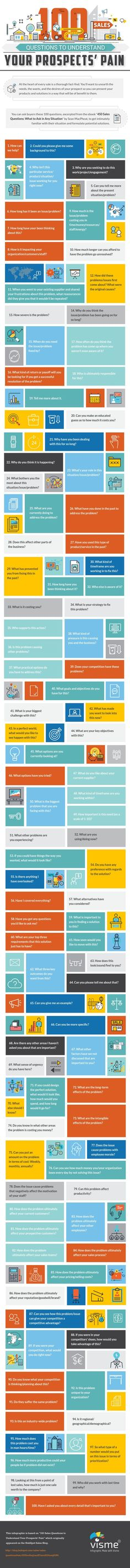 100 Sales Questions to Truly Understand Your Prospects' Pain [Infographic]