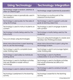 Coach Carolines Blog: Using Technology vs Technology Integration