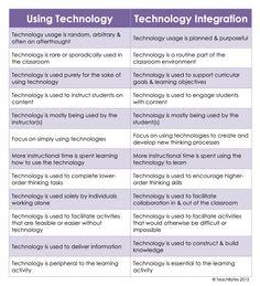 Coach Carolines Blog: Using Technology vs Technology Integration