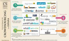 Plataformas crowdsourcing en España
