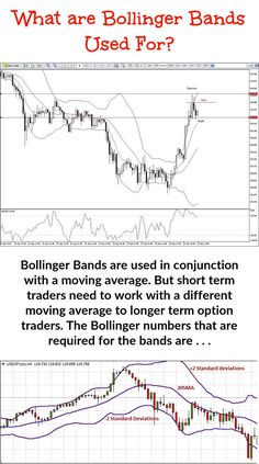 Though it may be very common for price action to keep inside the lower and upper Bollinger Bands it can at times break out of these areas. When this happens, we consider it overbought or oversold, except when . Money Trading, Day Trading, Implied Volatility, Bollinger Bands, Trading Quotes, Stock Charts, Moving Average, Price Chart