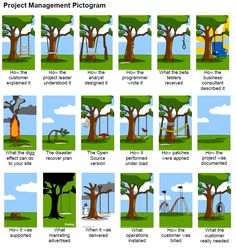 How #ProjectManagement works (extended version) - Be attention what the #customer really needed: genial!