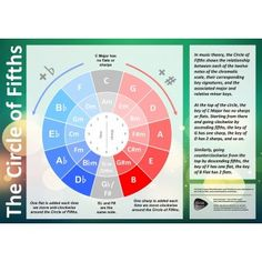 Circle of Fifths Classroom Poster
