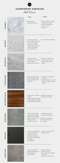 Kitchen Interior Design Remodeling Kitchen Countertop Surfaces 101 - STUDIO MCGEE - The pros, cons, and all the info on different countertop options! Kitchen Redo, Kitchen Backsplash, Kitchen And Bath, New Kitchen, Kitchen Ideas, Kitchen Layout, Kitchen Small, Backsplash Ideas, Granite Kitchen