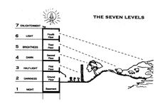 7 levels of consciousness tower