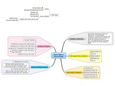 Open Space Technology free mind map   http://www.biggerplate.com/mindmaps/ZOfYjdS5/open-space-technology#