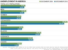 Irán los hispanos a votar por Obama cuando les falló en la ley de inmigración durante los dos primeros años que tenía control del congreso y además que son el único sector de la población donde el desempleo a crecido?  Veremos cuanta fuerza de convencimiento tiene Univisión.
