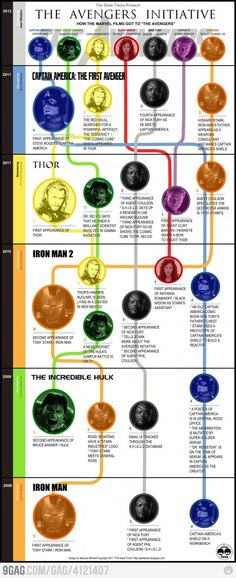 A brief history of The Avengers for all yer lost peeps who didn't know what was going on.