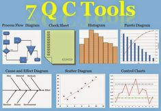 7QC Tools — The Control Charts #6sigmainlayman'slanguage  #7QCtools  #continuousimprovement  #controlcharts  #outofspecifications  #outoftrend  #processcapability  #qualityimprovement  #6σ  #controllingOOTandOOS  #sixsigma  #SPC  #Statisticalprocesscontrol  #VOC  #voiceofcustomer  #Voiceofprocess  #VOP