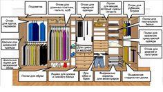 Мы считаем, что гардеробная, как и любая другая мебель в доме, обязана быть четко продуманной, а конструкция шкафов должна предусматривать наличие разных по размеру и назначению секций: для верхней одежды, для праздничных вещей, для обуви, для аксессуаров, для брюк, для белья и прочего. Ниже приведена схема примерной организации гардеробной, с которой можно согласовать или хотя бы сравнить существующее расположение вещей в вашей комнате. Пользуйтесь на здоровье и обращайтесь к…