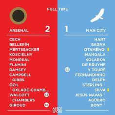 YESSSSSSSSSSSSS WE ARE ARSENAL #coyg #AFC #Arsenal