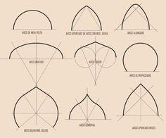 Tipos de arcos!!! Arco Tudor <3