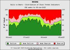 NASDAQ Stock Exchange (NASDAQ) Bulls vs Bears (area graph) - distribution of Stock Trends Indicators