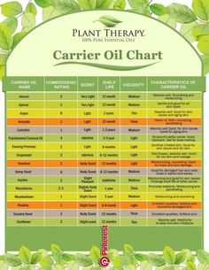 Carrier oils aren't just for dilution of your essential oils. Choosing the right one can provide even more benefit than as a conduit for your EO or EO blend. Learn how you can maximize your results by choosing the right carrier oil. Essential Oil Chart, Plant Therapy Essential Oils, Essential Oil Carrier Oils, Essential Oil Diffuser Blends, 100 Pure Essential Oils, Essential Oil Uses, Young Living Essential Oils, Carrier Oils For Skin, Healing Oils