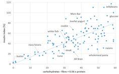 food insulin index - fresh start 9052016 52727 AM.bmp