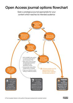 Open Access journal options flowchart (by AOASG) Open Access Journals, Open Data, Communication, Flowchart, Science, Content, Career, Carrera, Science Comics