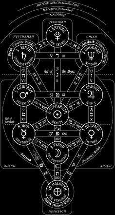Ceremonial Magick: The Kabbalistic Tree of Life