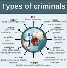 Some extra vocabulary related to criminals 🤓🇬🇧⠀ ⠀ Reposting English Grammar Worksheets, Learn English Grammar, English Writing Skills, English Idioms, English Language Learning, English Phrases, Learn English Words, English Lessons, Teaching English