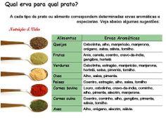 Os alimentos e as respectivas ervas aromáticas.