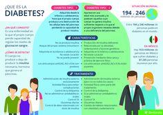 ¿Qué es la diabetes? vía Doctoralia