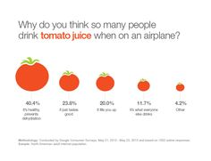 Why do you think so many people drink tomato juice when on an airplane? #Juicebenefits #7dayjuicepal