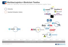 Maersk and other maritime logistics players, which handle of globally traded goods, are exploring blockchain to increase efficiency and transparency in global trade. Technology Timeline, Blockchain Cryptocurrency, Blockchain Technology, Supply Chain, Science, Model, Scale Model, Models