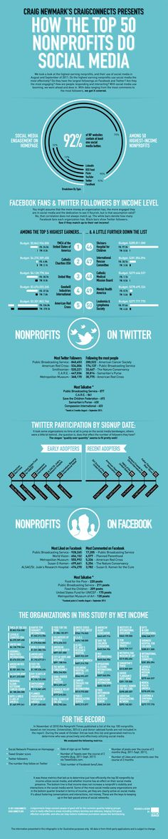 How The Top 50 Non-Profits Use Social Media #infographic