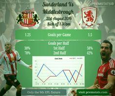 Sunderland Vs Middlesbrough stats