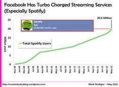 Spotify clics 20 millones de usuarios mensuales y podría estar en camino de 8 millones de usuarios de aquí a 1 año