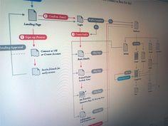 sitemap design