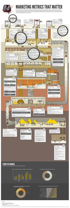 Infographic - Infographic Design Inspiration - Marketing Metrics That Matter Infographic - Marketing Asia Infographic Design : – Picture : – Description Marketing Metrics That Matter Infographic – Marketing Asia -Read More – B2b Social Media Marketing, Social Media Roi, Digital Marketing Strategy, Internet Marketing, Online Marketing, Social Media Measurement, Web Analytics, Blogging, Engine