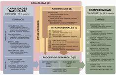 Última versión del modelo diferenciado de dotación y talento de Françoys Gagné, que aparece en el artículo de los genes al talento del monográfico 368 de la Revista de Educación