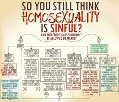 Fun little chart for those who still think homosexuality is sinful and gay people shouldn't be allowed to marry. Saving Your Marriage, Save My Marriage, Marriage Advice, Happy Marriage, Lgbt Love, You Are Perfect, God Jesus, New Testament, Atheist