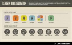 interactive infographic - Trends in Higher Education