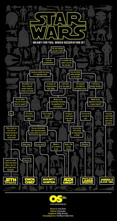 Star Wars Career Path… Seems that I'm either a Sith Apprentice, or a Death Star Laser operator. Chewbacca, Ewok, Stormtrooper, Darth Vader, Boba Fett, Star Wars Rebels, Star Wars Art, Star Trek, Jar Jar Binks