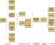 Mobile learning: ¿estrategia de aprendizaje y/o herramientas cotidianas?