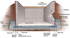 Concrete Block Basement Construction-How To Build Concrete Block Basement Walls Concrete Basement Walls, Concrete Block Walls, Cinder Block Walls, Concrete Slab, Building A Basement, Concrete Building, Building A House, Concrete Block Foundation, Basement Systems