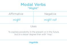 "The modal verb ""might"" is used to express possibility in the present or in the future #modal #verb #might #learn #English #lingokids"