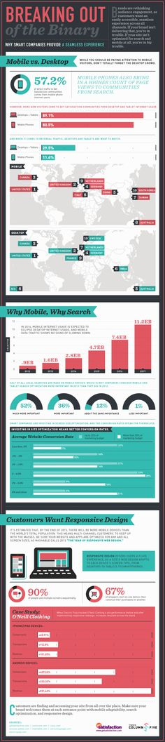 Infographic: The Case for Mobile Optimization