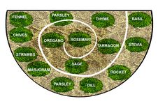 ideas about Herb Spiral on Pinterest Permaculture