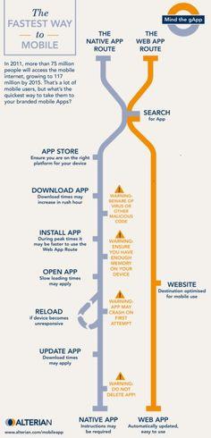 ¿Deberías considerar una App móvil o un sitio web móvil?