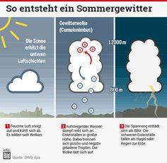 So entsteht ein Sommergewitter - Infografik http://www.bild.de/news/inland/wetter/wetter-kurz-sommer-und-gewitter-dann-kracht-es-bei-mir-40821832.bild.html